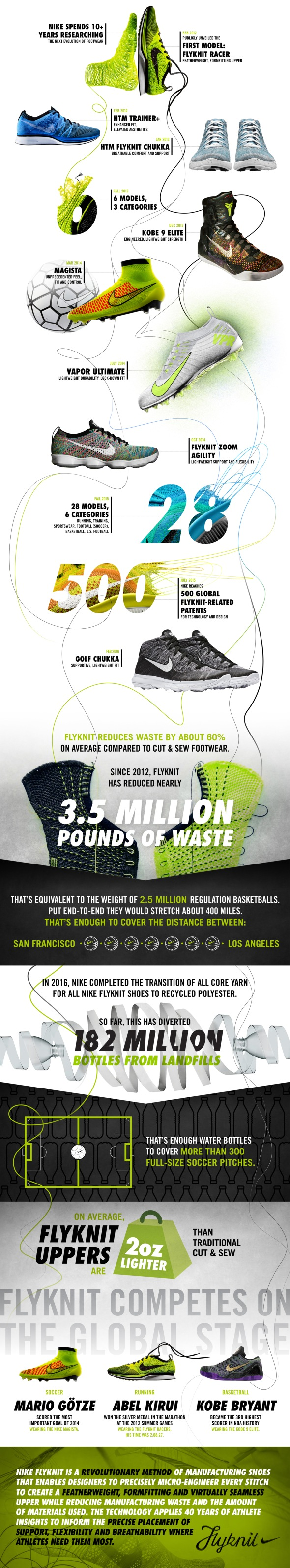Four_Years_of_Flyknit_original